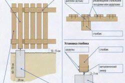 Схема деревяного паркану