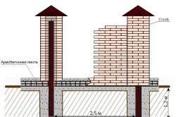 Схема пристрою цегляної огорожі