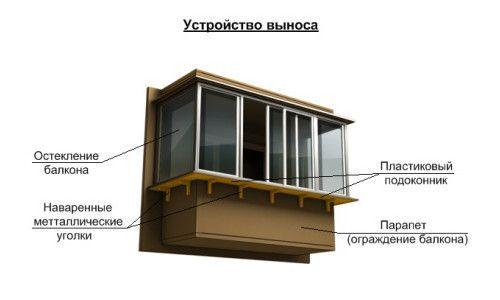 Фото - Варіанти скління балкона