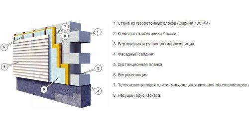 Фото - Варіанти оздоблення фасаду будинку своїми руками