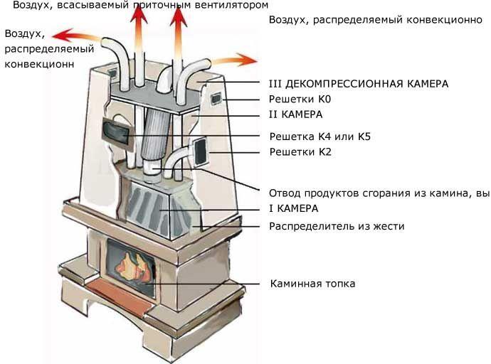 Схема повітряної системи опалення.