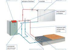 Системи опалення приватного будинку