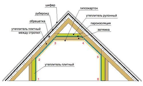 Фото - Варіанти теплоізоляції горищного перекриття