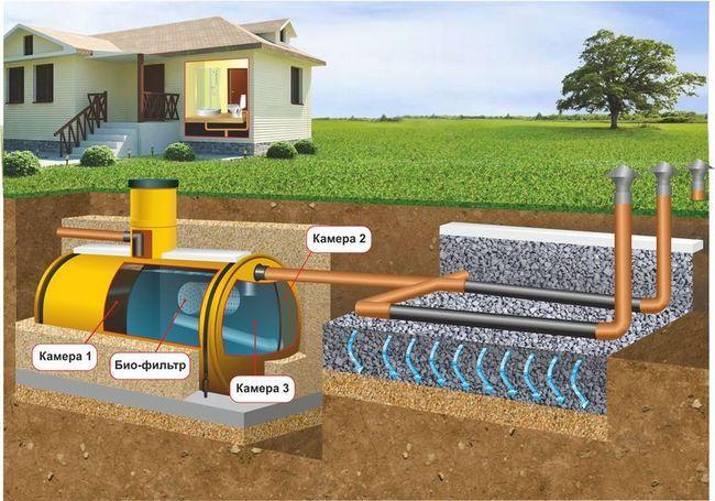 Фото - Варіанти влаштування каналізації в приватному будинку