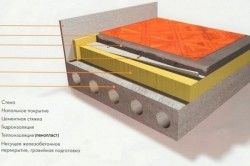 Схема утеплення перекриття пінопластом