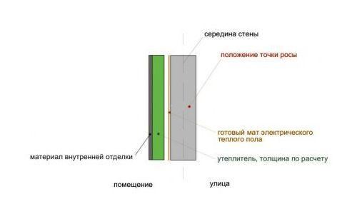 Схема внутрішнього утеплення з застосуванням мату електричної теплої підлоги