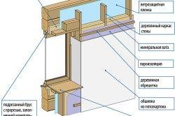Утеплення деревяного будинку зсередини