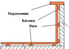 Оздоблення балкона вагонкою
