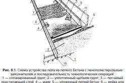 Схема влаштування підлоги з легкого бетону на балконі
