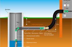 Схема водопроводу з колодязя