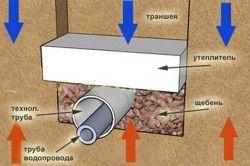 Утеплення водопровідних труб в землі