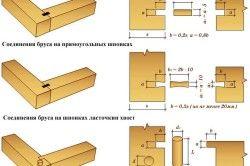 Схеми розмітки зєднань кутів бруса
