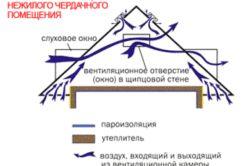 Вентильована конструкція покрівлі
