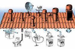Елементи для вентиляції через покрівлю