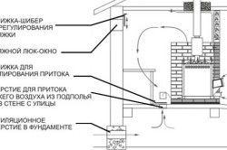 Варіант вентиляції в лазні