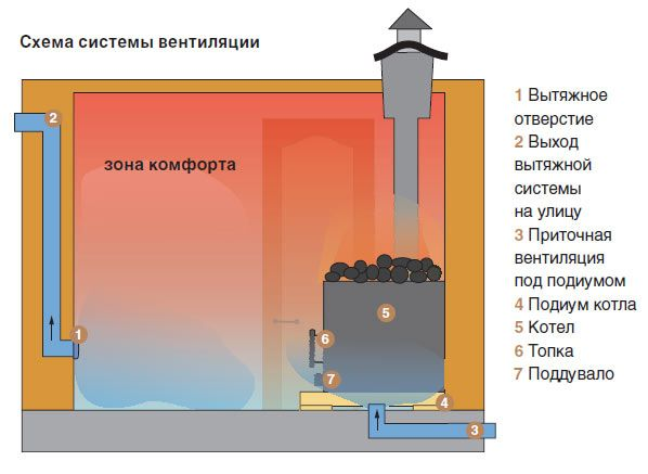 Система вентиляції в лазні з цегли