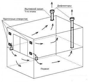 Фото - Вентиляція в гаражі зі зниженою вологістю повітря