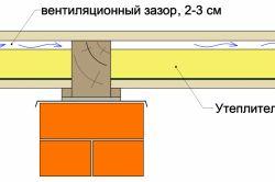 Фото - Вентиляційний зазор каркасного будинку
