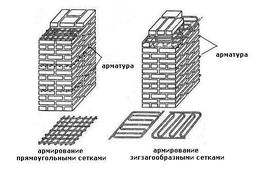 Фото - Види армування кладки з цегли