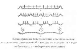 Класифікація поверхневих способів поливу