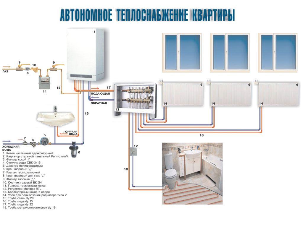 Схема автономного теплопостачання будинку