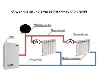 Загальна схема системи автономного опалення