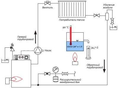 Схема парового автономного опалення