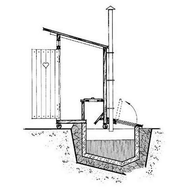 Туалет для дачі з вигрібною ямою