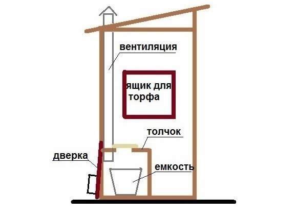 Пристрій туалету по типу пудр-клозет