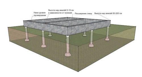 Схема укладання фундаменту з худого бетону