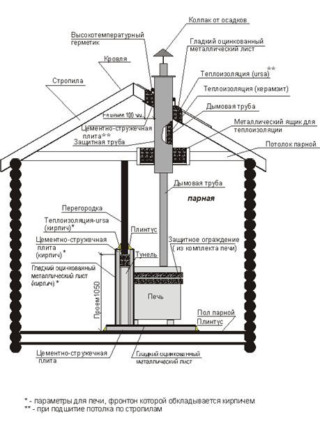 Фото - Види і конструкції печі з цегли