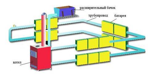 Схема водяного опалення