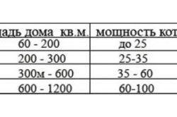 Таблиця підбору котельної потужності