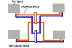 Схема зіркоподібній розводки труб