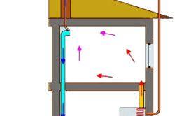 Схема системи повітряного опалення