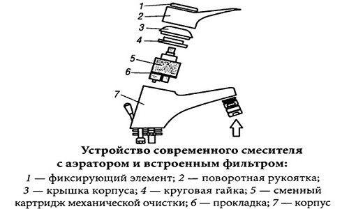 Пристрій сучасного змішувача з аератором і вбудованим фільтром