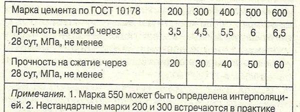 Таблиця визначення марки цементу