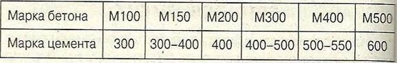 Таблиця співвідношення марок бетону та цементу