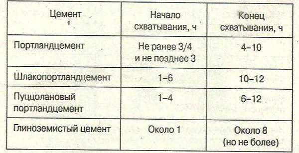 Таблиця визначення терміну схоплювання цементного тесту