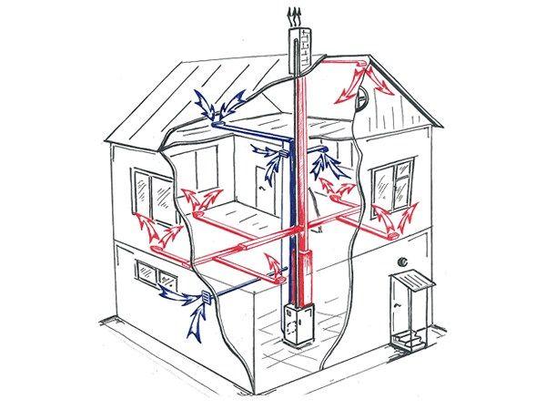 Схема роботи газового опалення