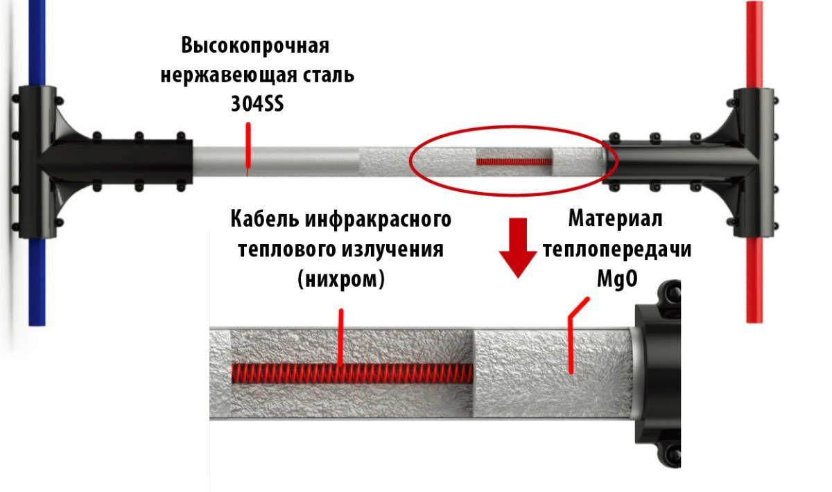 Схема монтажу опалювальної електричної системи