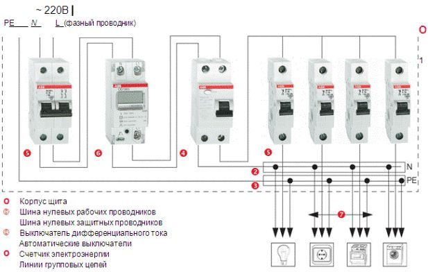 Схема роботи квартирного електрощита