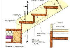 Схема больцеві сходи