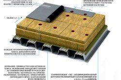 Технологія мембранної покрівлі