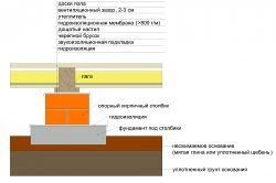 Фото - Види матеріалів для утеплення підлоги