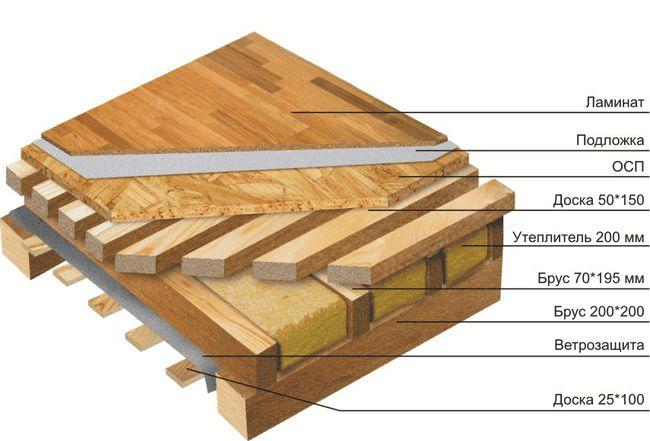 Схема міжповерхового перекриття деревяного будинку
