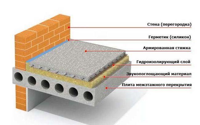 Схема бетонного перекриття