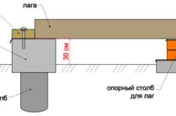 Фото - Види ростверків на гвинтових палях