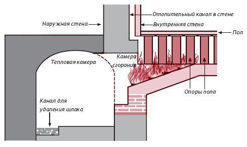 Фото - Види схем опалення