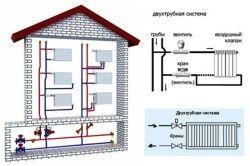 Схема горизонтальної розводки в системі двотрубного опалення